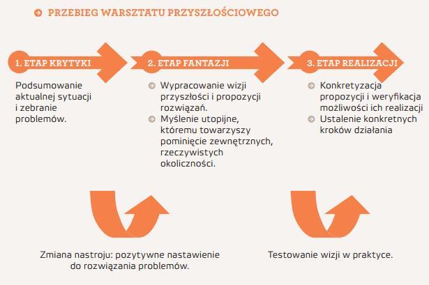 grafika_warsztat przyszłościowy