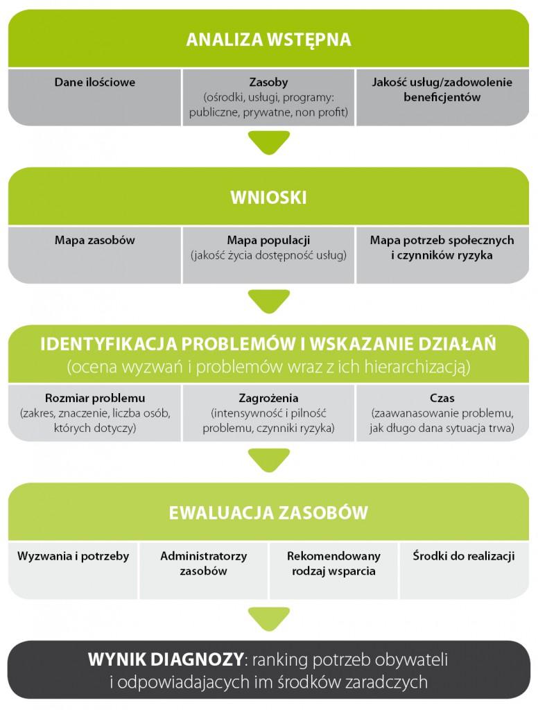 valdemoro_ostatnia_faza_diagnozy