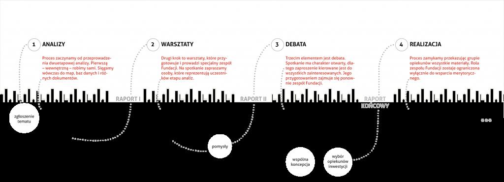 grafika_warsztaty planowania partycypacyjnego