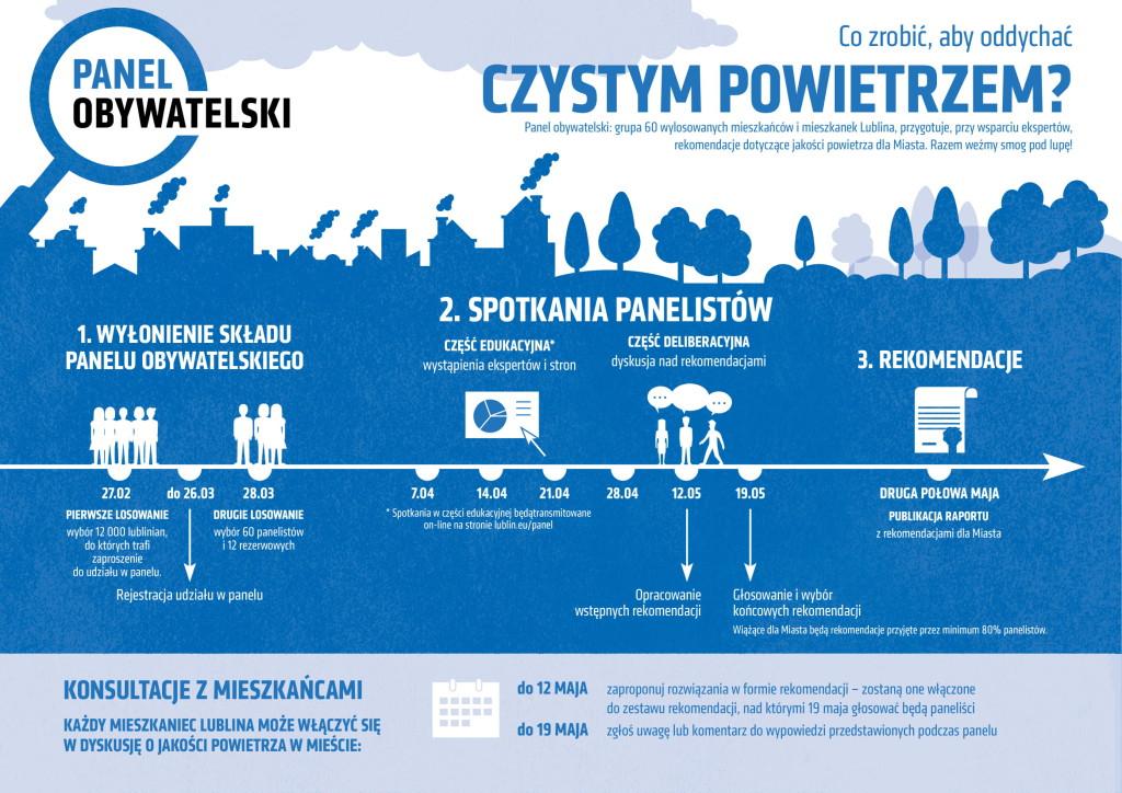 infografika_panel_lublin