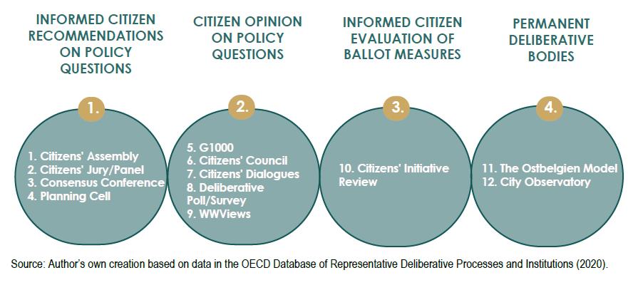 Rodzaje procesów deliberatywnych wg OECD. Źródło: Innovative Citizen Participation and New Democratic Institutions. Catching the Deliberative Wave, OECD 2020